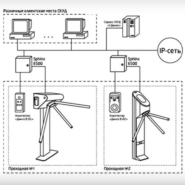 Проектирование систем контроля доступом